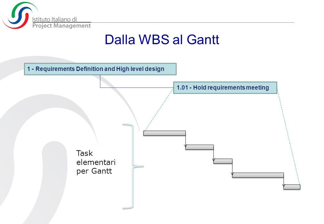 Dalla WBS al Gantt Task elementari per Gantt