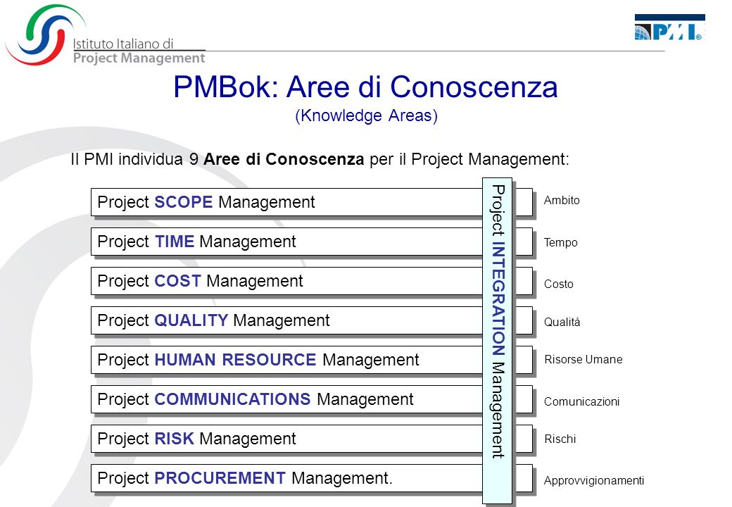 PMBok: Aree di Conoscenza (Knowledge Areas)