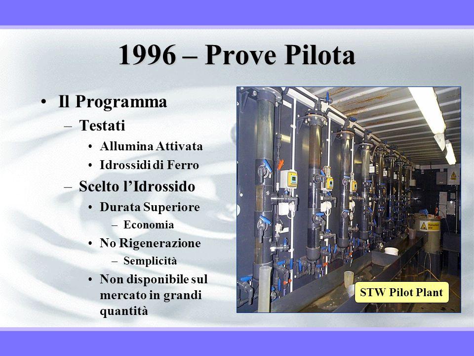 1996 – Prove Pilota Il Programma Testati Scelto l'Idrossido