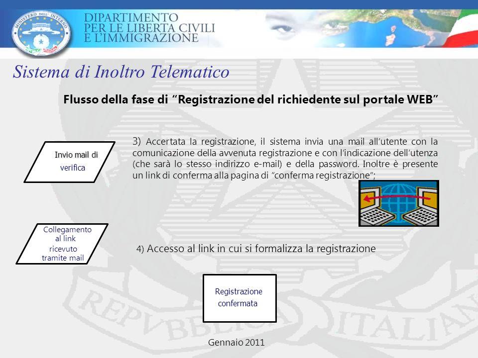 Flusso della fase di Registrazione del richiedente sul portale WEB