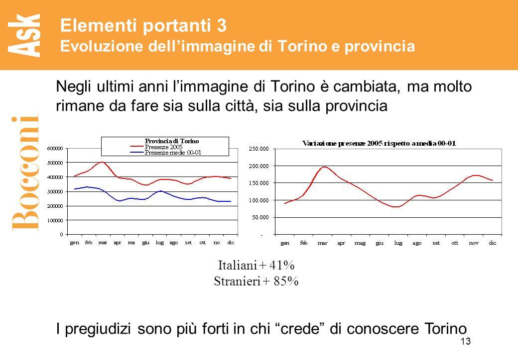Elementi portanti 3 Evoluzione dell'immagine di Torino e provincia