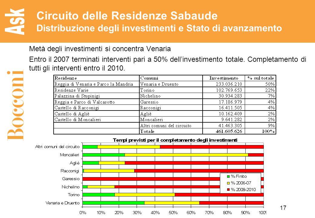 Circuito delle Residenze Sabaude Distribuzione degli investimenti e Stato di avanzamento