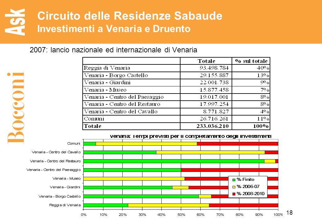 Circuito delle Residenze Sabaude Investimenti a Venaria e Druento
