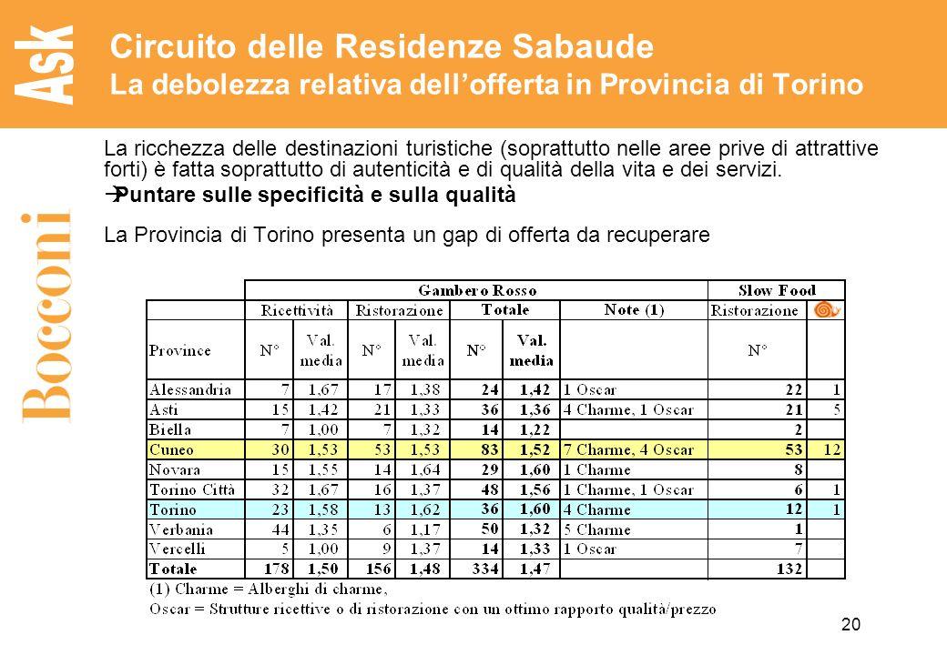 Circuito delle Residenze Sabaude La debolezza relativa dell'offerta in Provincia di Torino