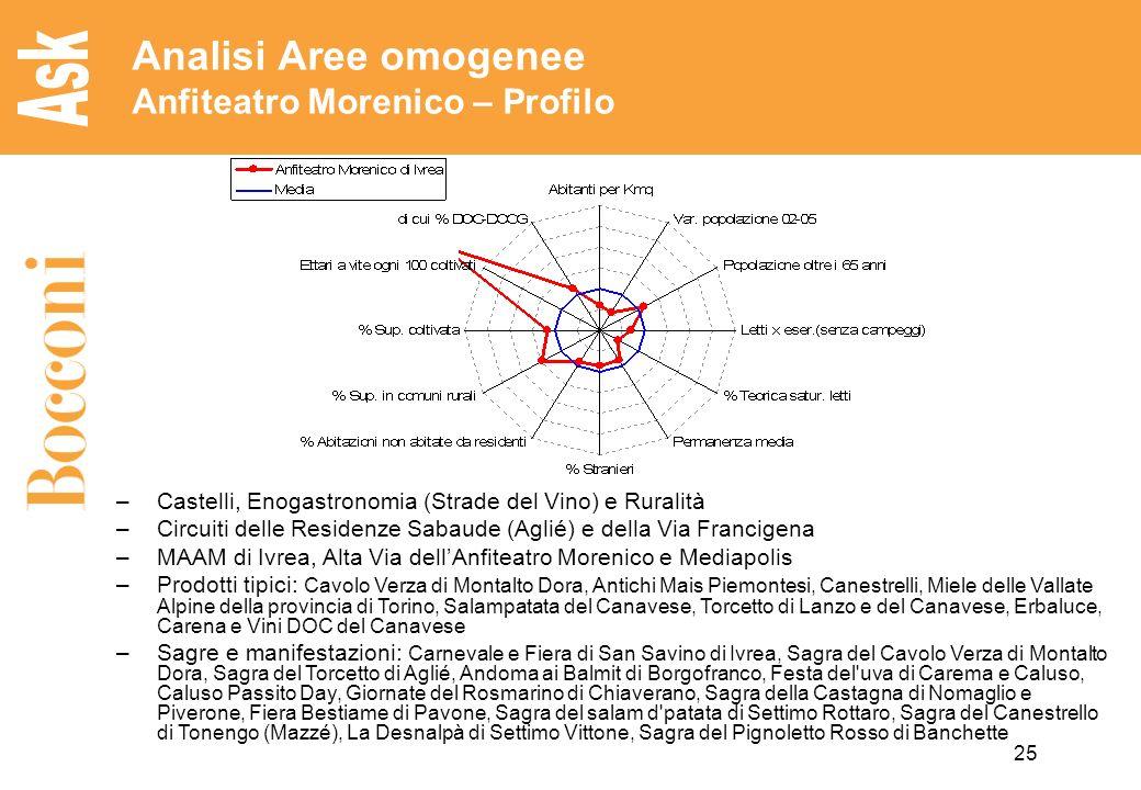 Analisi Aree omogenee Anfiteatro Morenico – Profilo
