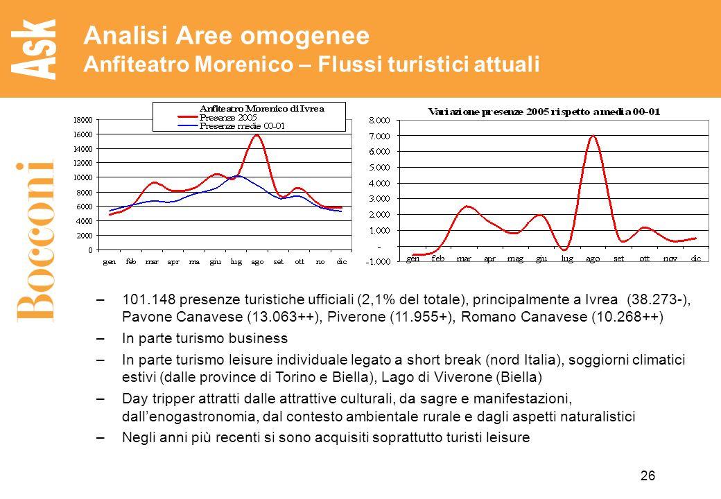 Analisi Aree omogenee Anfiteatro Morenico – Flussi turistici attuali