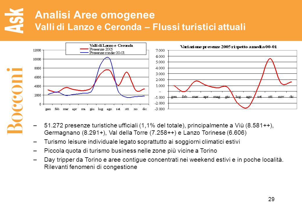 Analisi Aree omogenee Valli di Lanzo e Ceronda – Flussi turistici attuali
