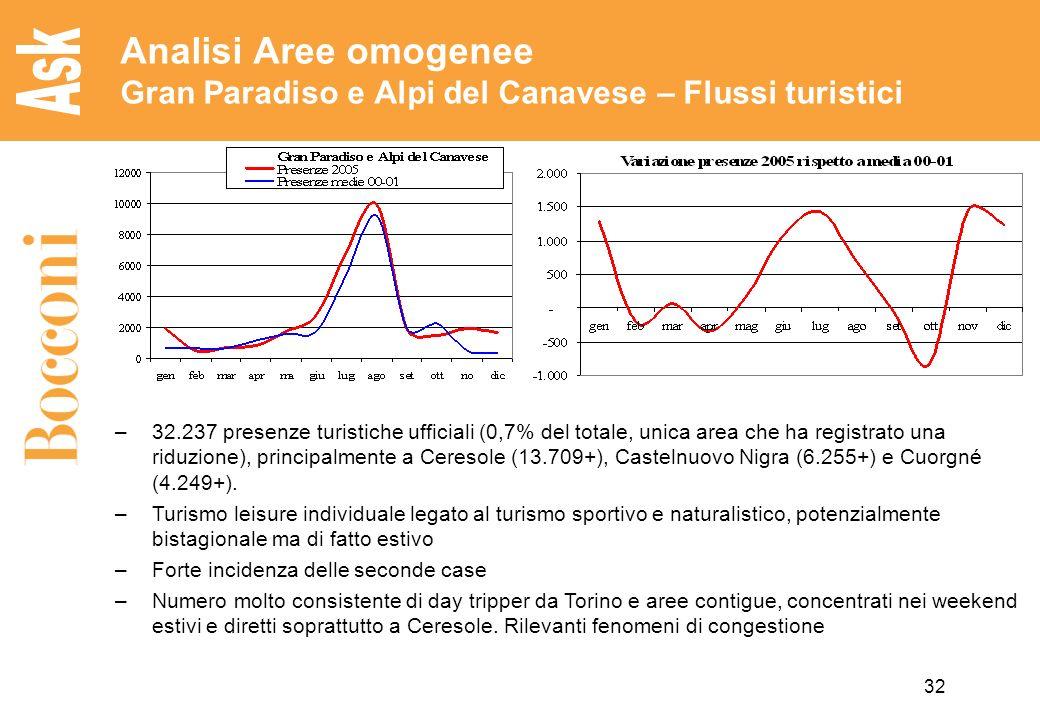 Analisi Aree omogenee Gran Paradiso e Alpi del Canavese – Flussi turistici