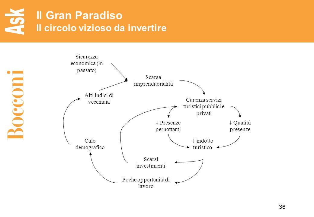 Il Gran Paradiso Il circolo vizioso da invertire