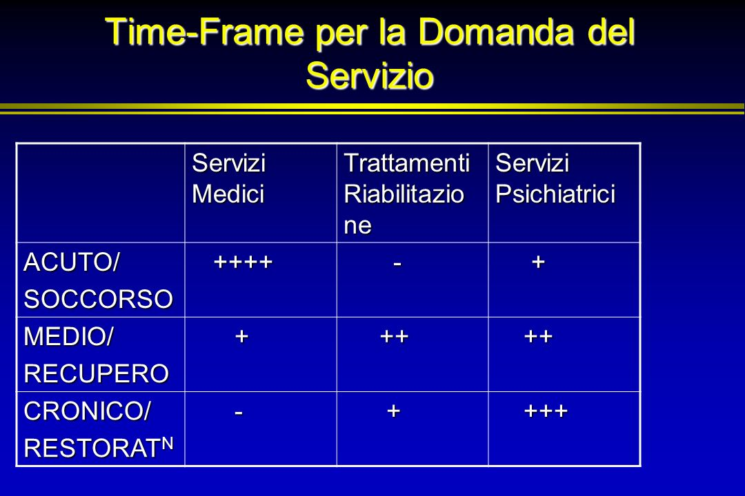 Time-Frame per la Domanda del Servizio