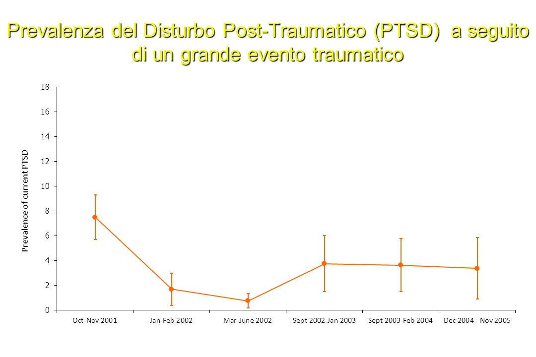 Prevalenza del Disturbo Post-Traumatico (PTSD) a seguito di un grande evento traumatico