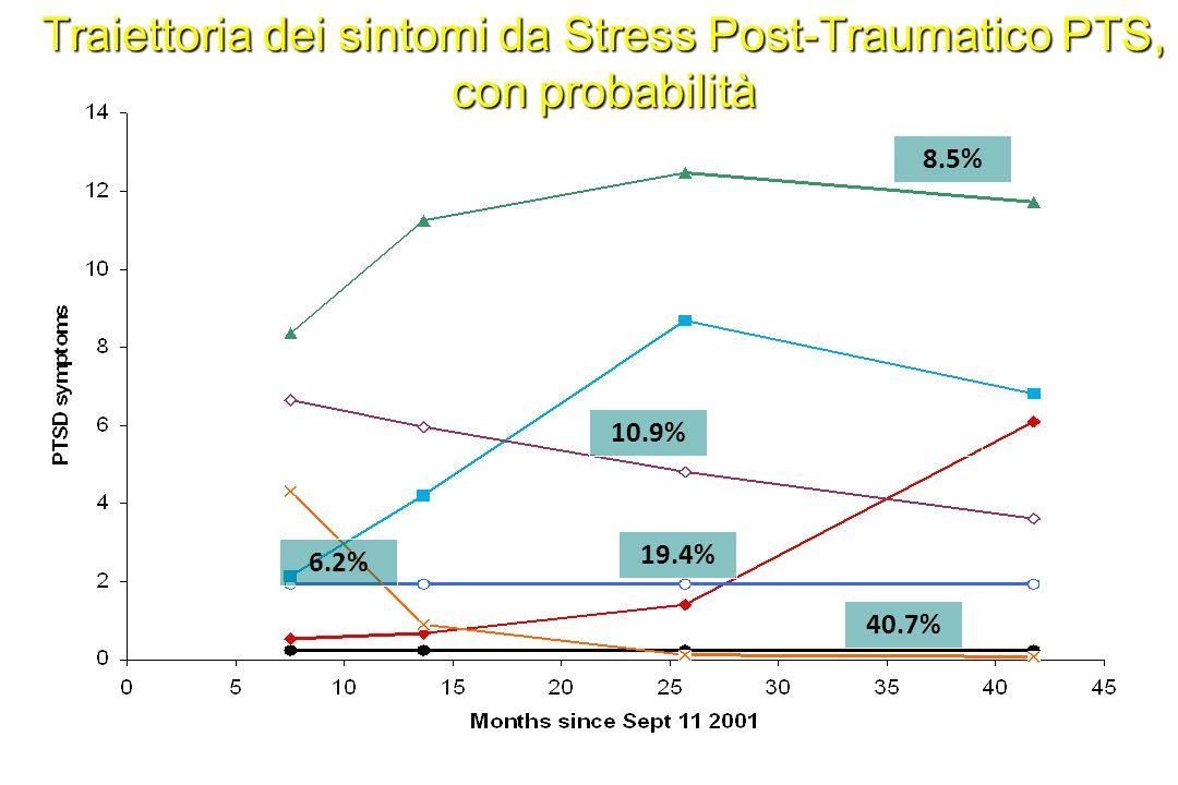 Traiettoria dei sintomi da Stress Post-Traumatico PTS, con probabilità