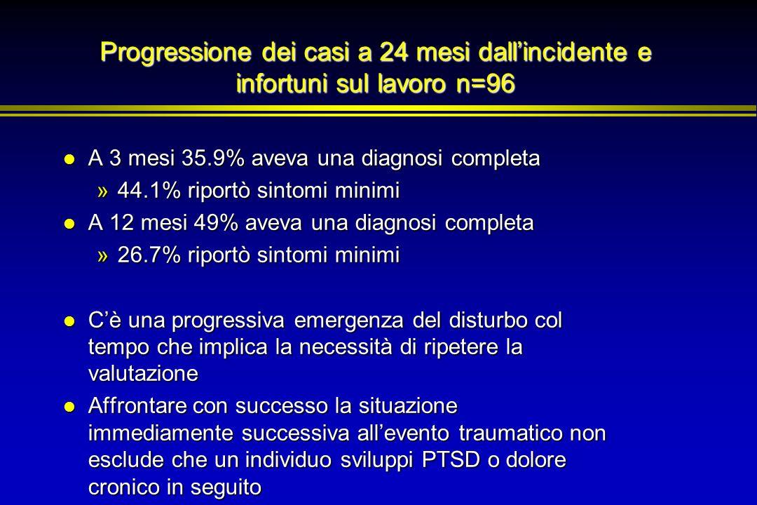 Progressione dei casi a 24 mesi dall'incidente e infortuni sul lavoro n=96