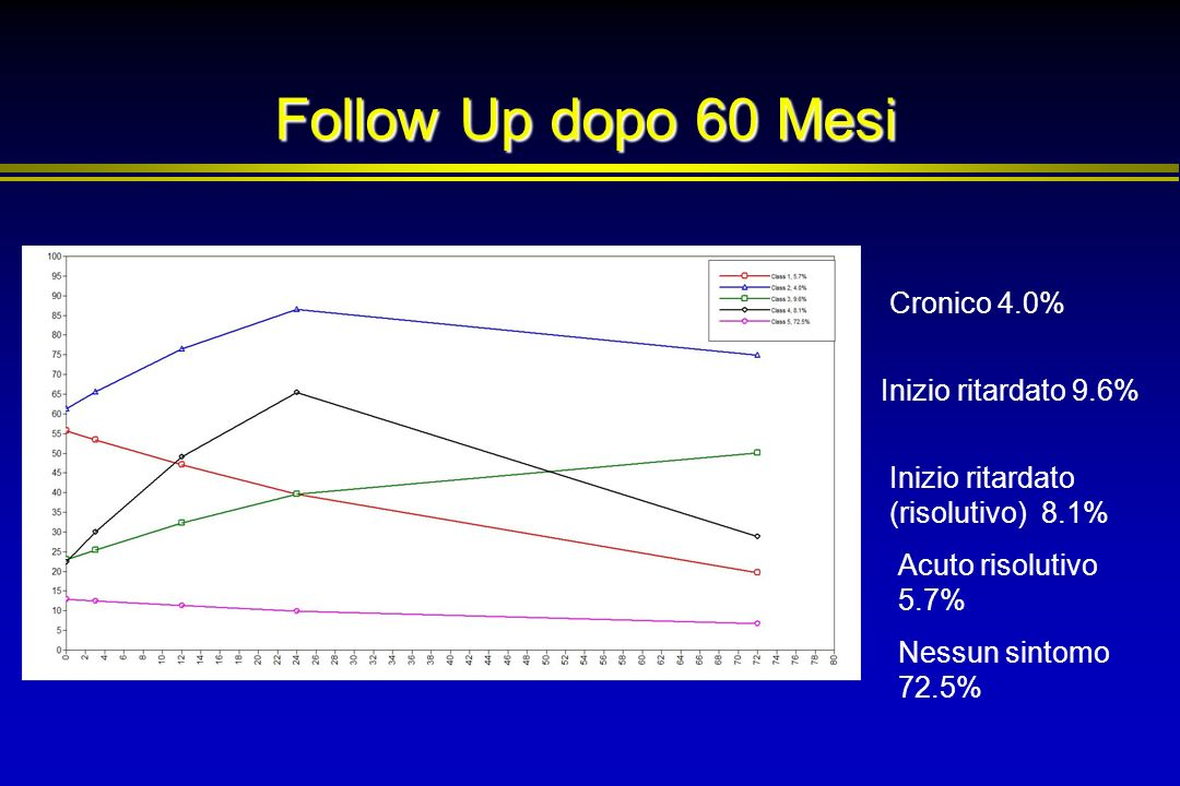 Follow Up dopo 60 Mesi Cronico 4.0% Inizio ritardato 9.6%