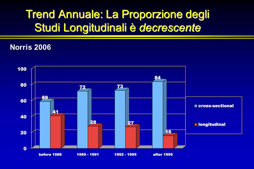Trend Annuale: La Proporzione degli Studi Longitudinali è decrescente