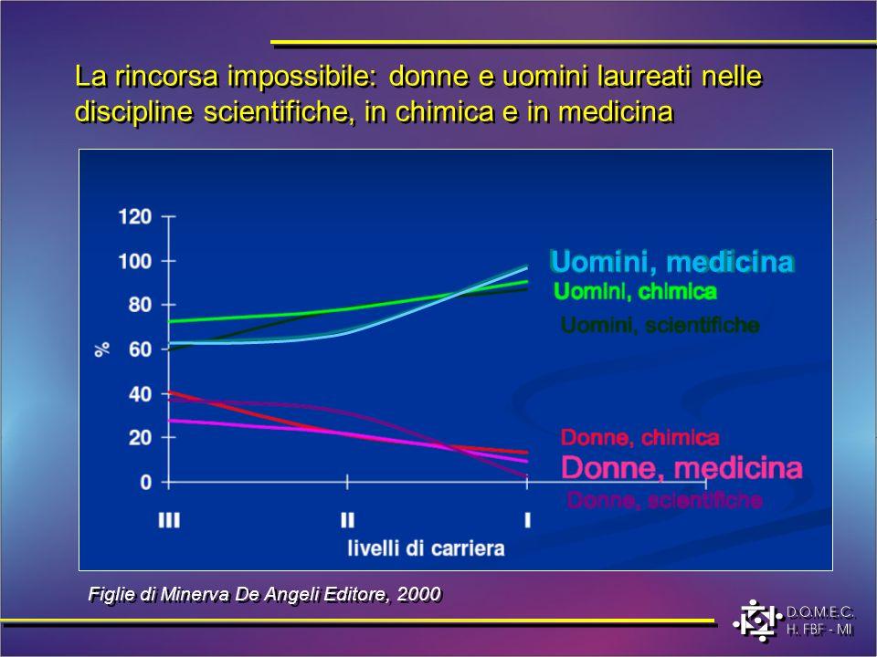 La rincorsa impossibile: donne e uomini laureati nelle discipline scientifiche, in chimica e in medicina