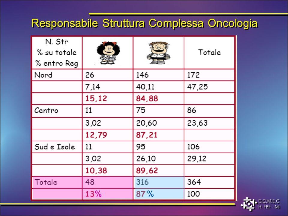 Responsabile Struttura Complessa Oncologia