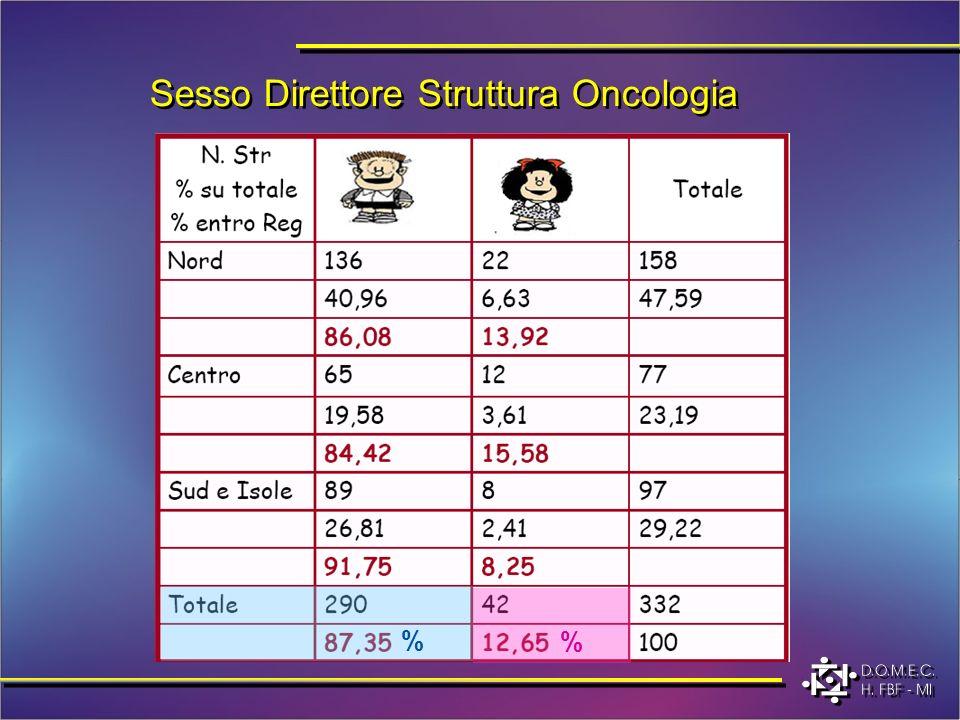 Sesso Direttore Struttura Oncologia