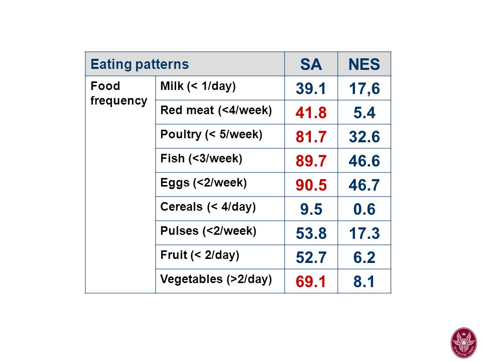 Eating patterns SA. NES. Food. frequency. Milk (< 1/day) 39.1. 17,6. Red meat (<4/week) 41.8.