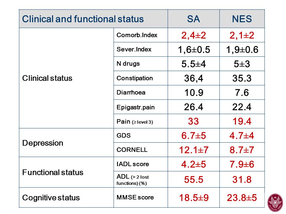 Clinical and functional status SA NES 2,4±2 2,1±2 1,6±0.5 1,9±0.6