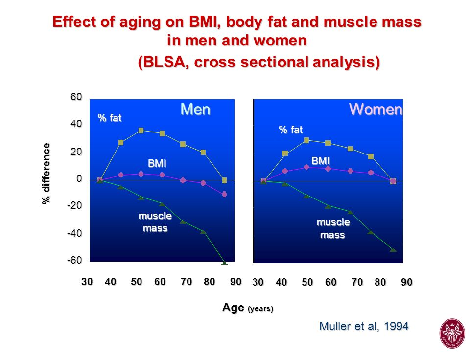 Effect of aging on BMI, body fat and muscle mass in men and women