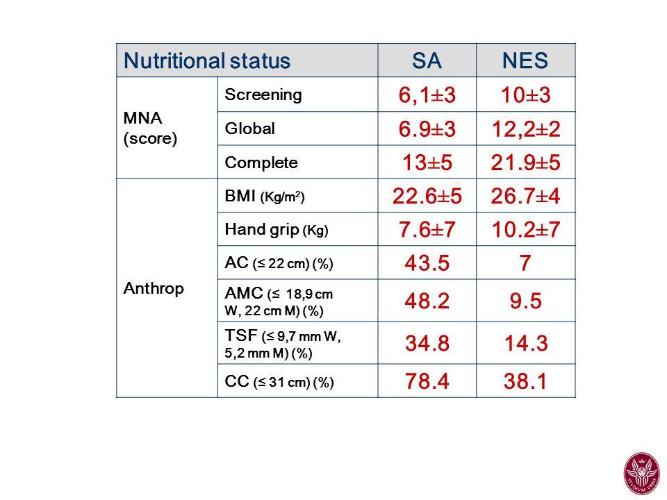 Nutritional status SA NES 6,1±3 10±3 6.9±3 12,2±2 13±5 21.9±5 22.6±5