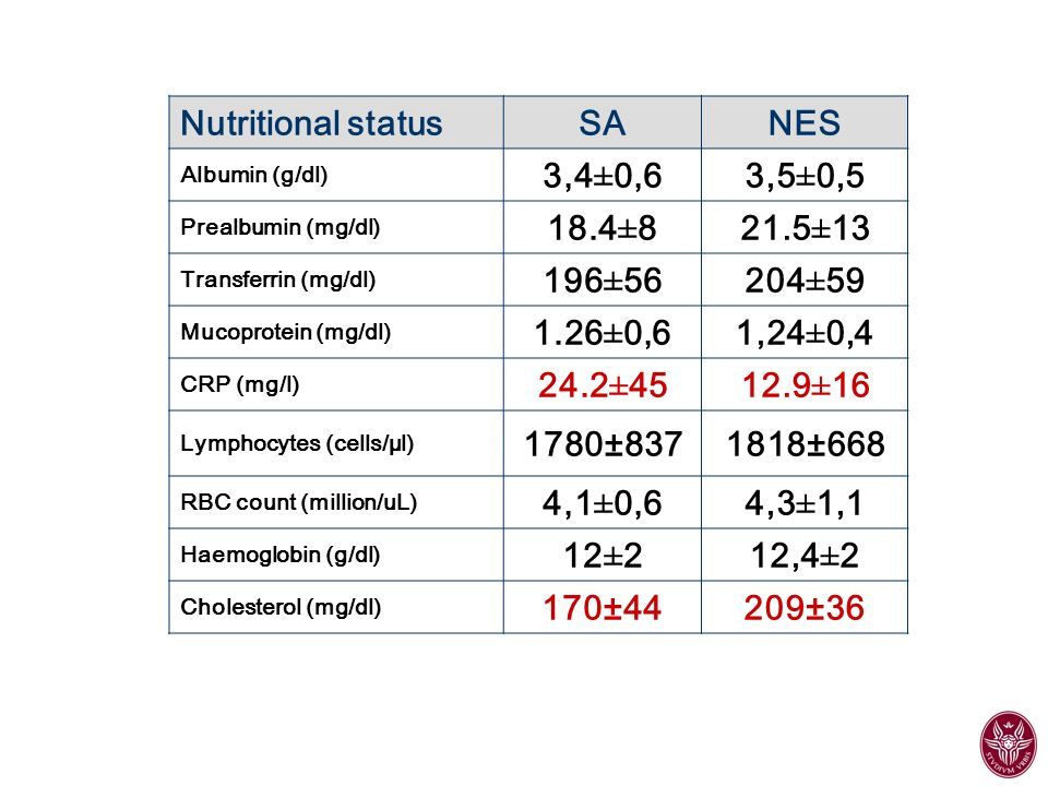 Nutritional status SA NES 3,4±0,6 3,5±0,5 18.4±8 21.5±13 196±56 204±59