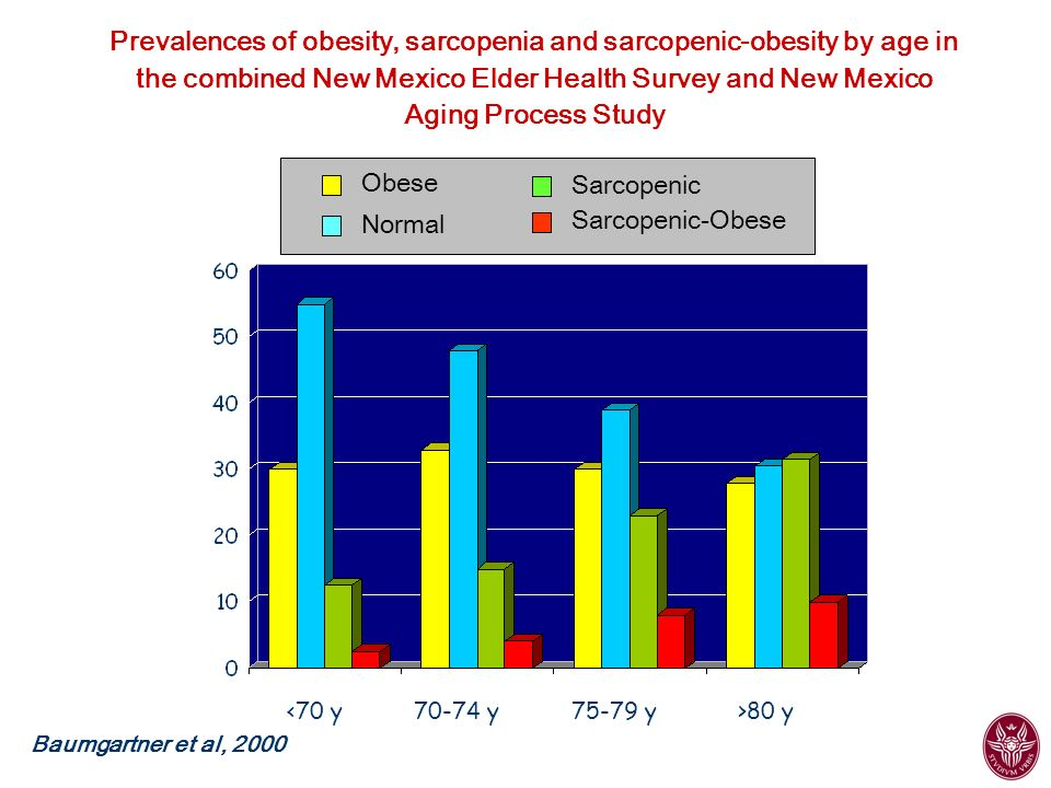 Prevalences of obesity, sarcopenia and sarcopenic-obesity by age in the combined New Mexico Elder Health Survey and New Mexico Aging Process Study