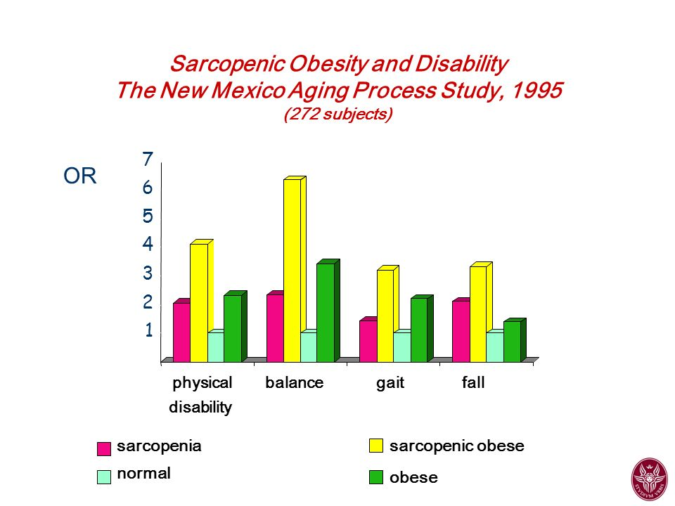 Sarcopenic Obesity and Disability