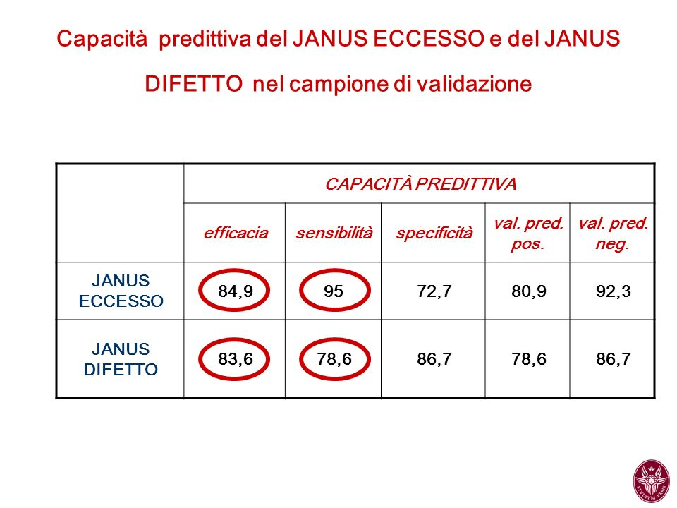 Capacità predittiva del JANUS ECCESSO e del JANUS DIFETTO nel campione di validazione