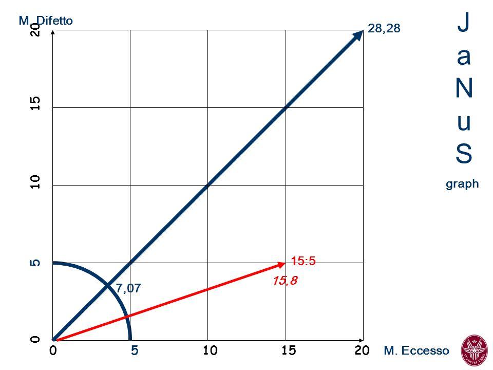 M. Difetto 28,28. JaNuS. 0 5 10 15 20. graph. 15:5.
