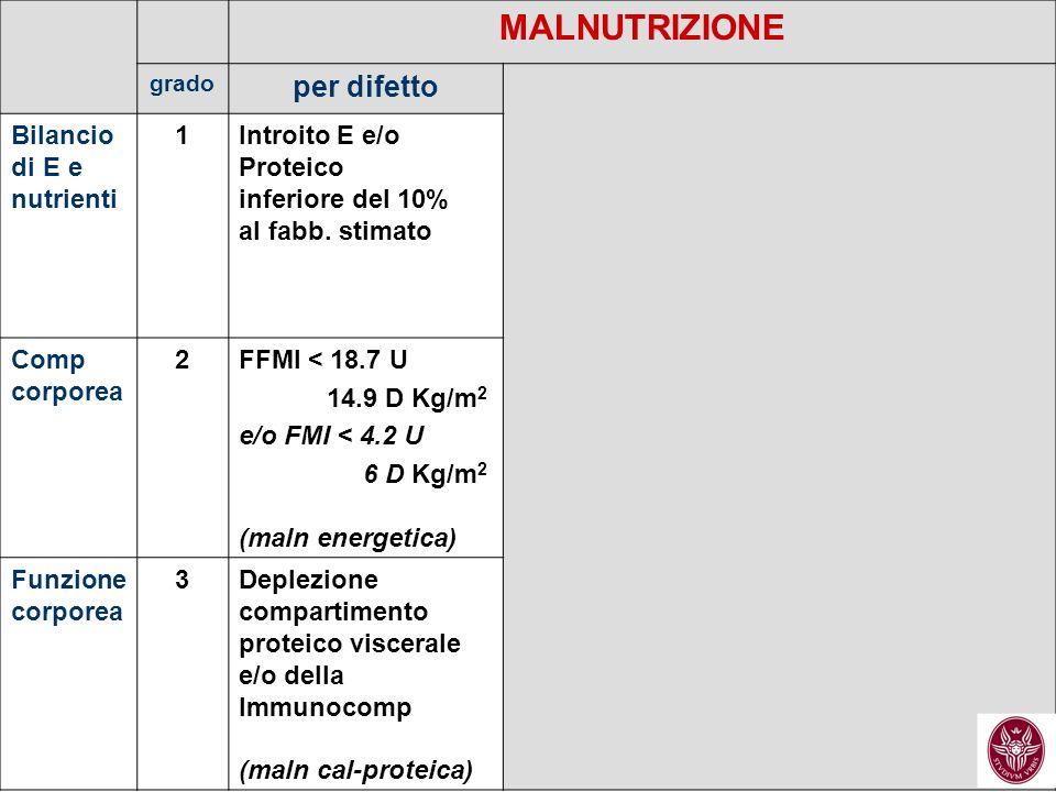 MALNUTRIZIONE per difetto Bilancio di E e nutrienti 1 Introito E e/o
