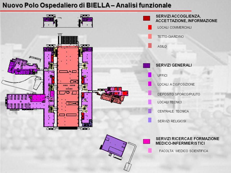 Nuovo Polo Ospedaliero di BIELLA – Analisi funzionale