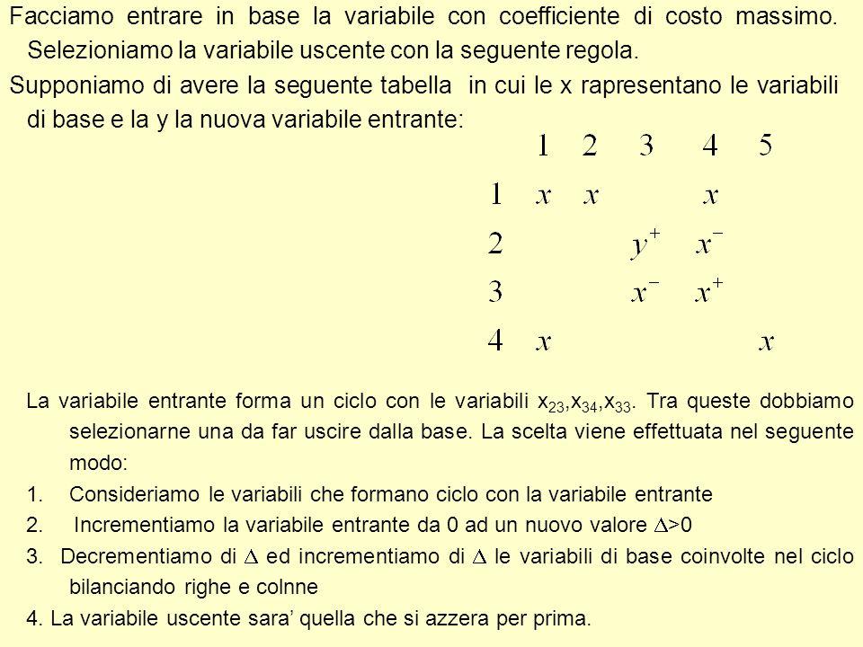 Facciamo entrare in base la variabile con coefficiente di costo massimo. Selezioniamo la variabile uscente con la seguente regola.