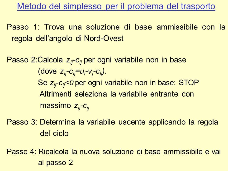 Metodo del simplesso per il problema del trasporto