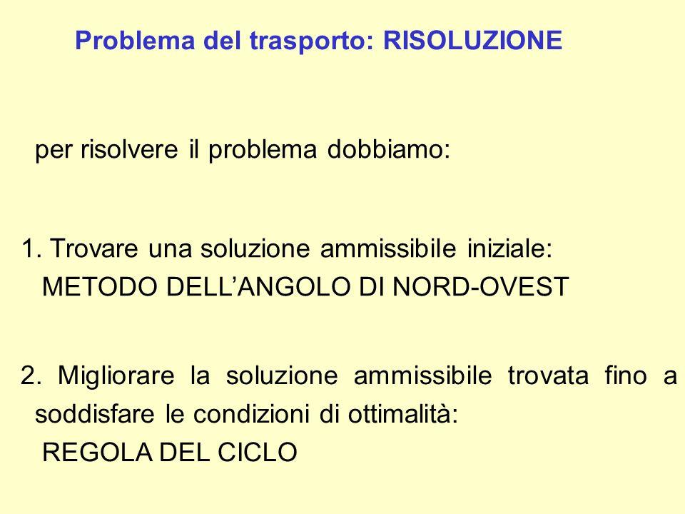 Problema del trasporto: RISOLUZIONE