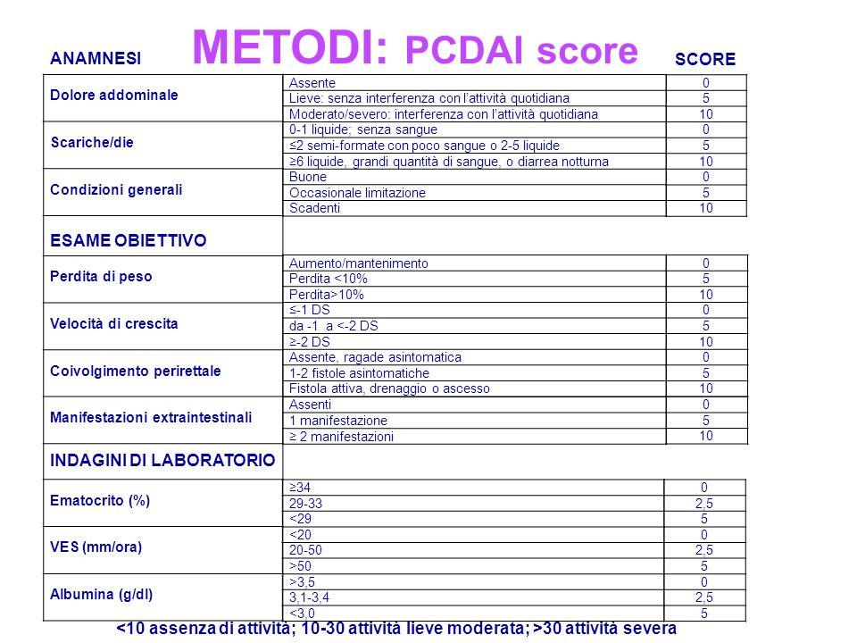 METODI: PCDAI score ANAMNESI SCORE ESAME OBIETTIVO