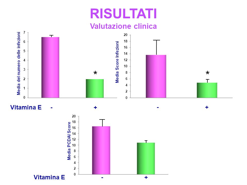 RISULTATI * * Valutazione clinica Vitamina E - + - + Vitamina E - +