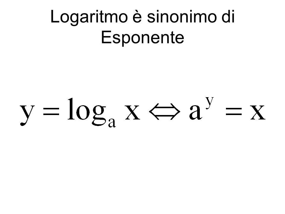 Funzione logaritmo ppt scaricare for Sinonimo di immaginare