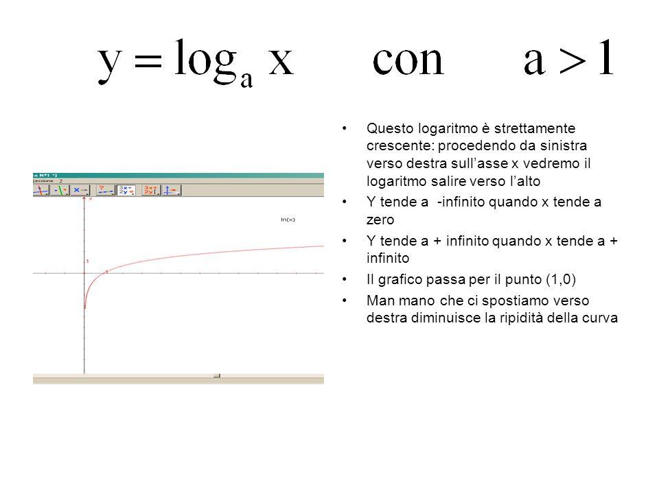 Questo logaritmo è strettamente crescente: procedendo da sinistra verso destra sull'asse x vedremo il logaritmo salire verso l'alto
