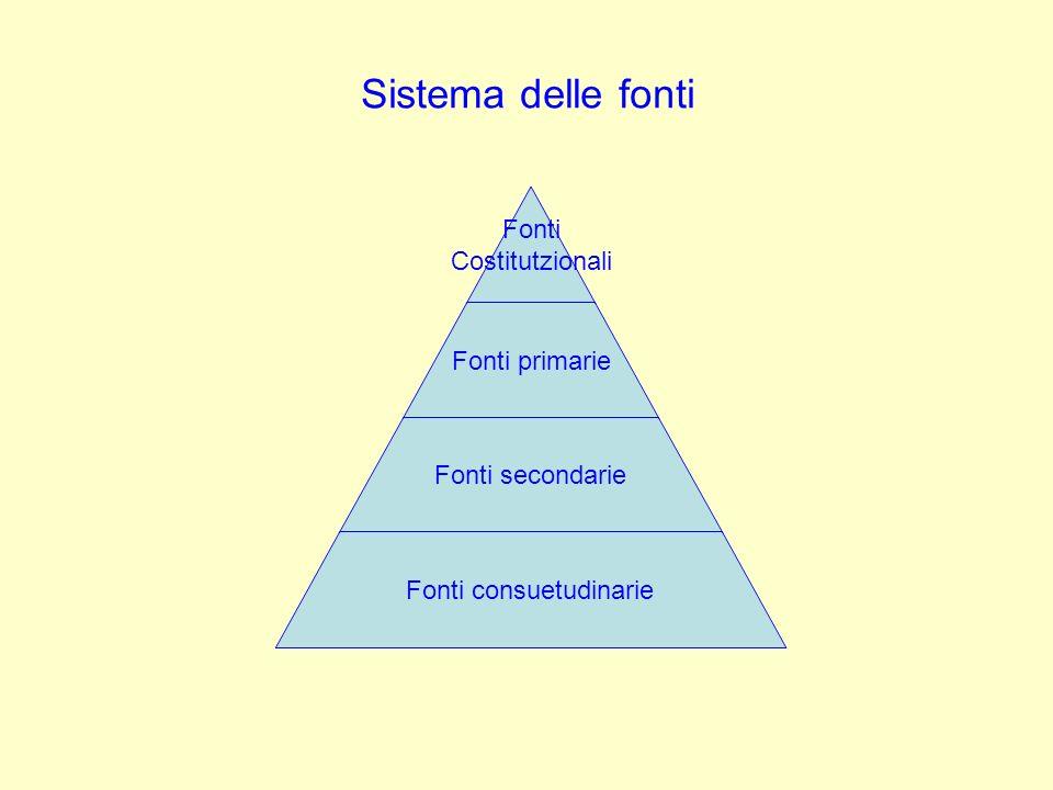 Sistema delle fonti