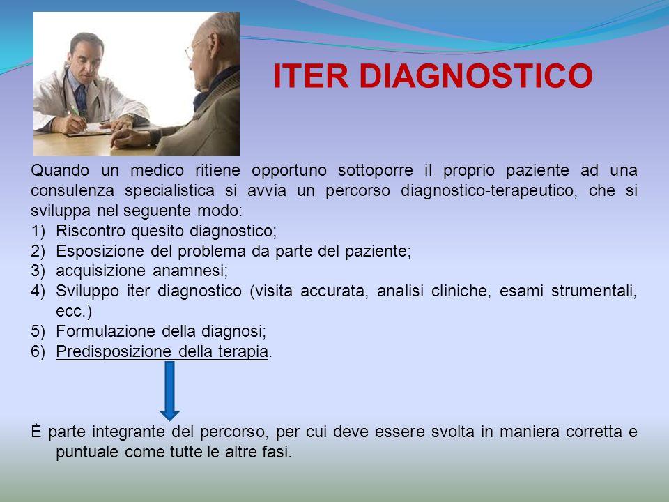 ITER DIAGNOSTICO