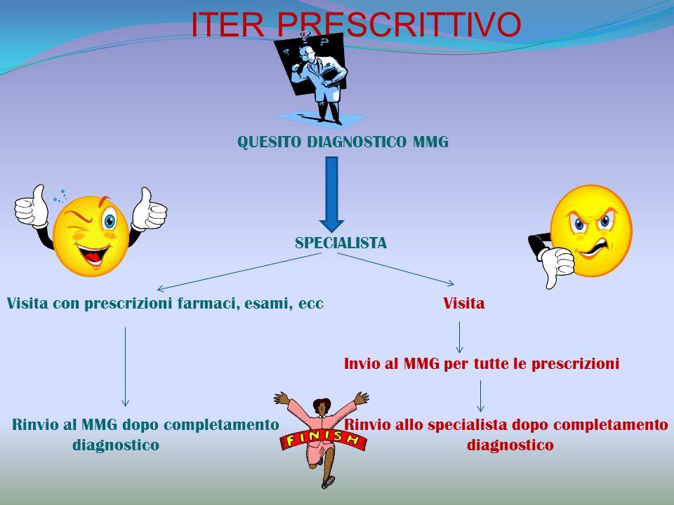 ITER PRESCRITTIVO QUESITO DIAGNOSTICO MMG SPECIALISTA