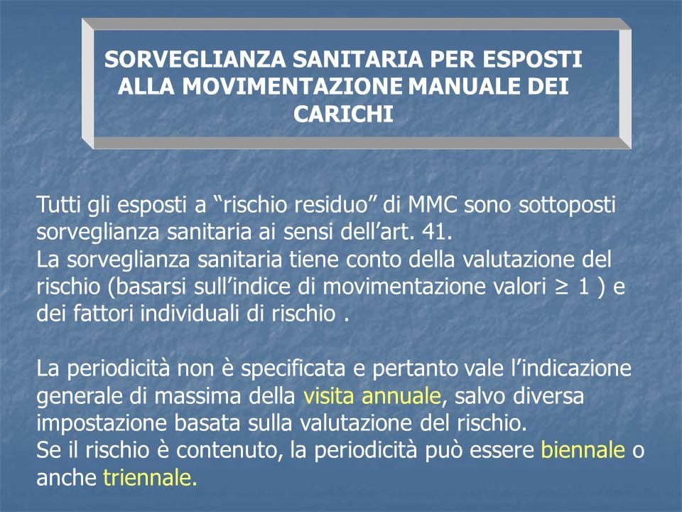 SORVEGLIANZA SANITARIA PER ESPOSTI ALLA MOVIMENTAZIONE MANUALE DEI CARICHI