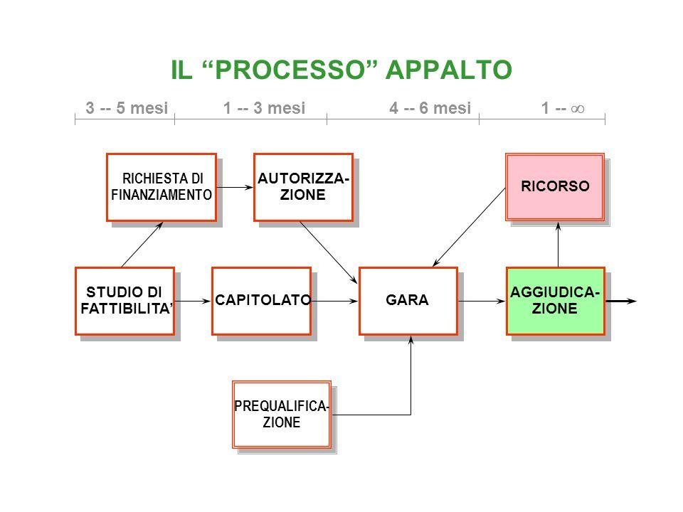IL PROCESSO APPALTO PROGETTO TECNICO ESIGENZE DI BILANCIO