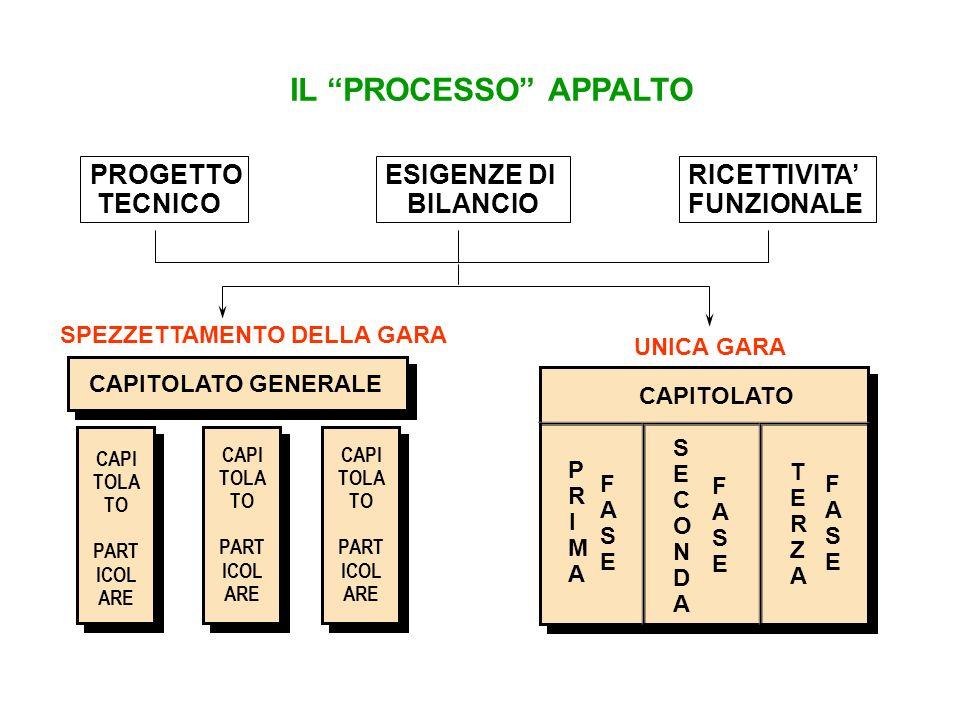 ASPETTI GENERALI DEL CAPITOLATO