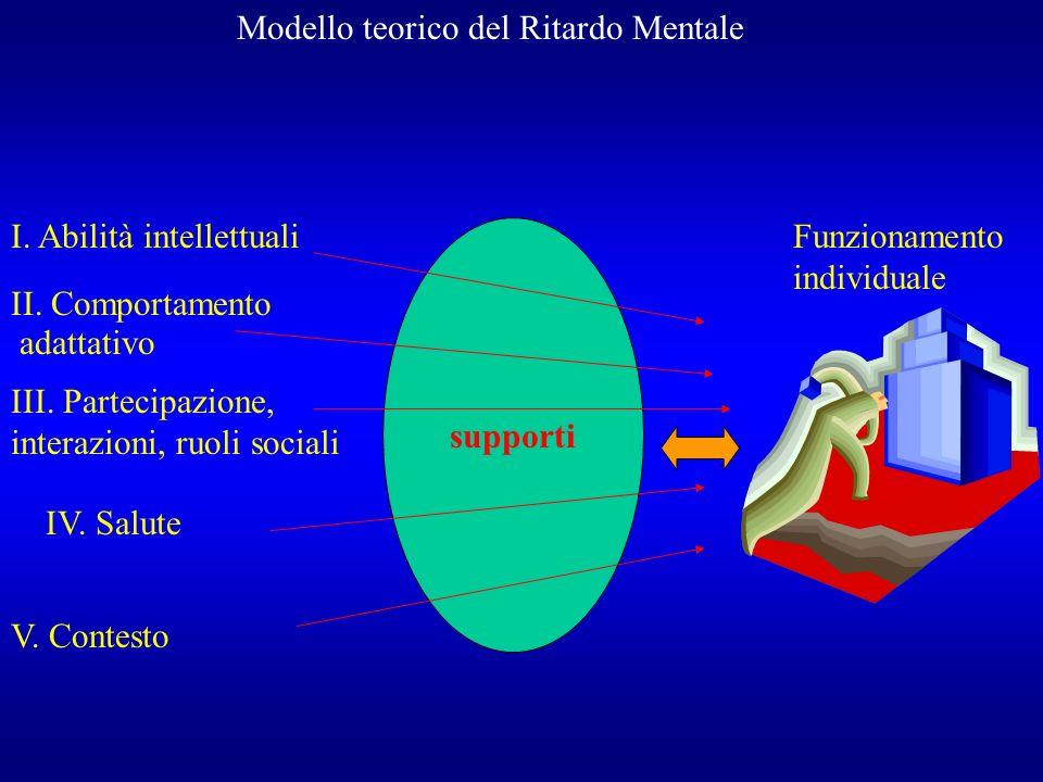 Modello teorico del Ritardo Mentale