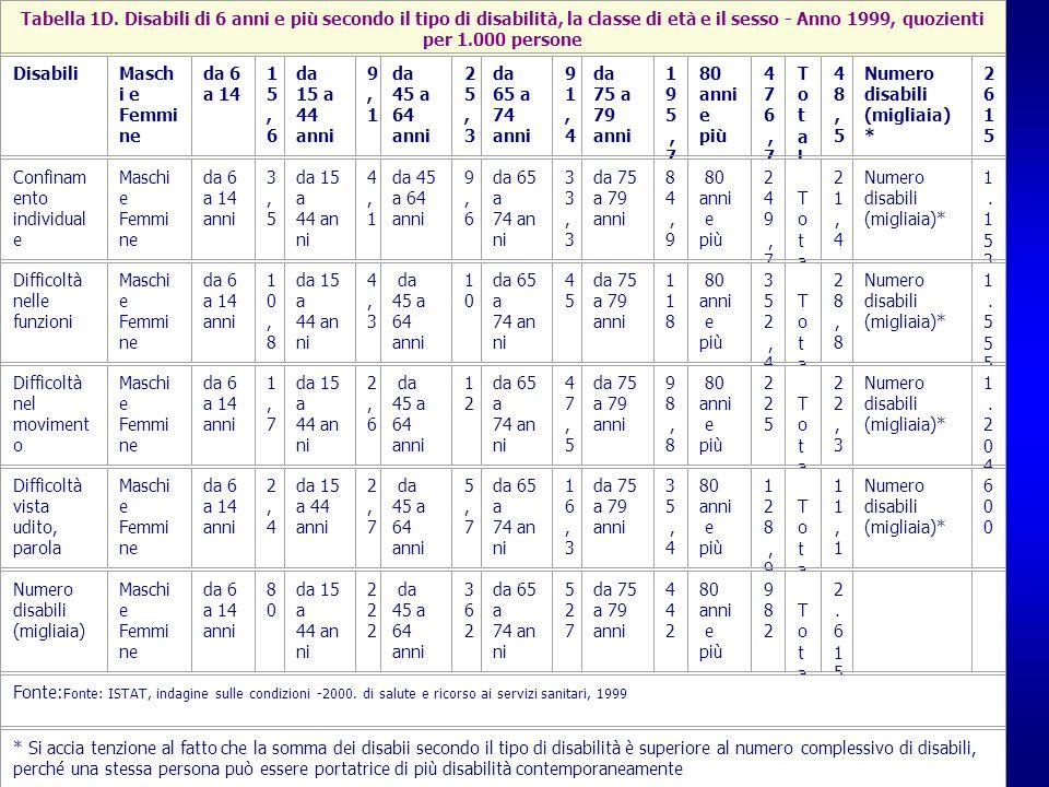 Tabella 1D. Disabili di 6 anni e più secondo il tipo di disabilità, la classe di età e il sesso - Anno 1999, quozienti per 1.000 persone