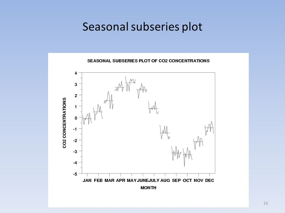 Seasonal subseries plot