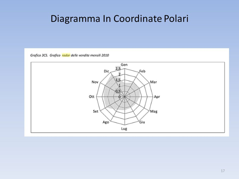 Diagramma In Coordinate Polari